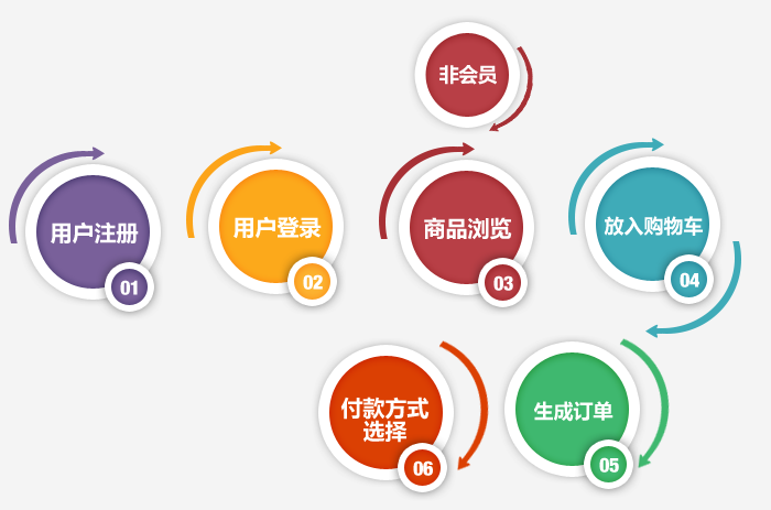 常德电商m6米乐app官网下载建设,常德电商m6米乐app官网下载设计流程